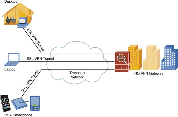 SSL_VPN