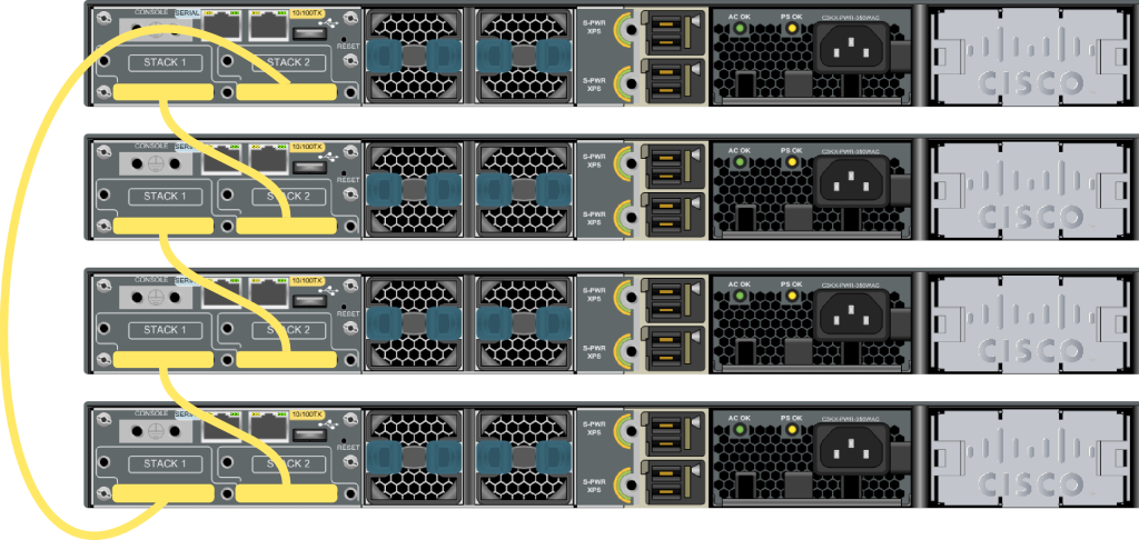Cisco Switch Stack