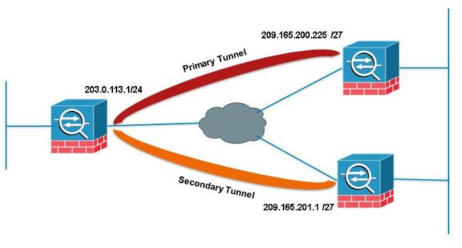 VPN_Preempt