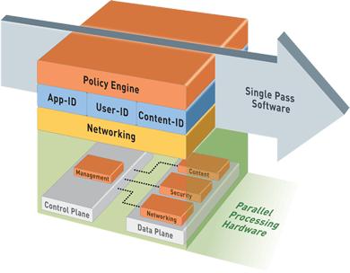 palo-alto-hardware-architecture