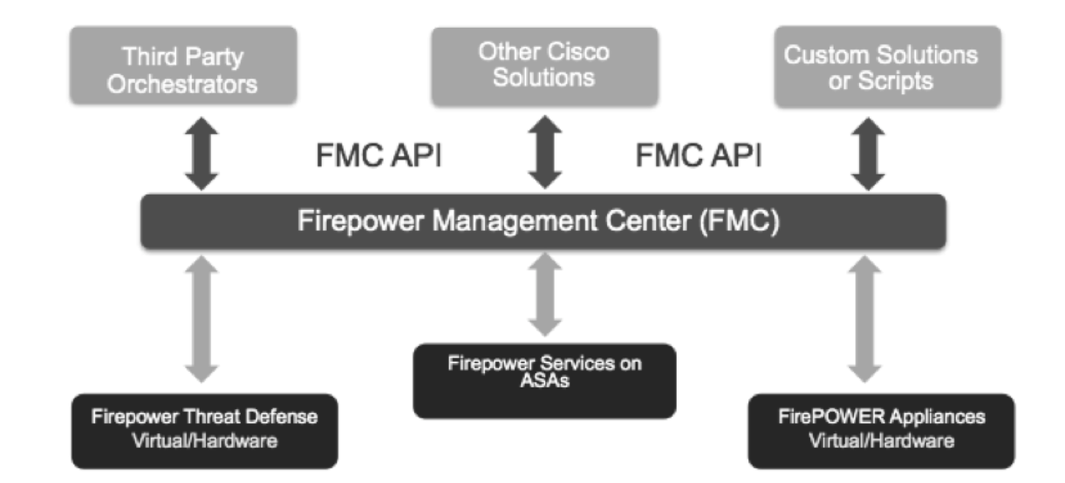 Configuring Cisco NGIPS – ASA with Firepower and FMC | Ziaul Hassan