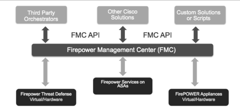 Firepower-FMC